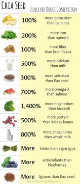 chia_benefits
